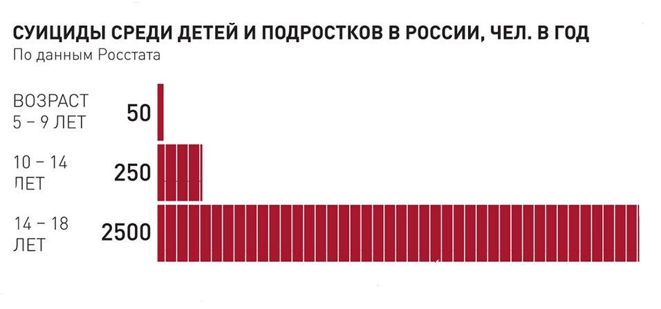 Статистика суицидов среди детей и подростков в России